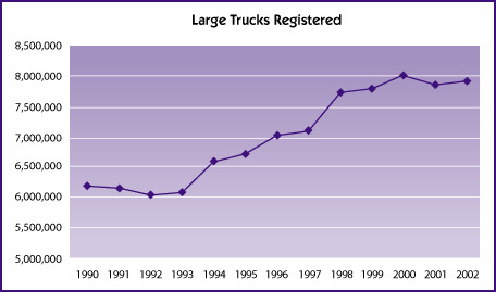 Line chart showing the number of large trucks registered from 1990 to 2002.