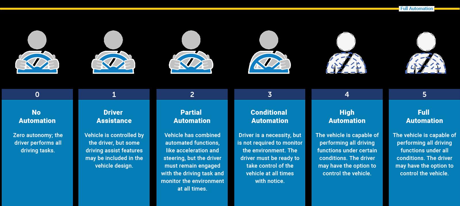 Levels of Automation description.  Level 0: No Automation Level 1: Driver Assistance  Level 2: Partial Automation Level 3: Conditional Automation  Level 4: High Automation  Level 5: Full Automation
