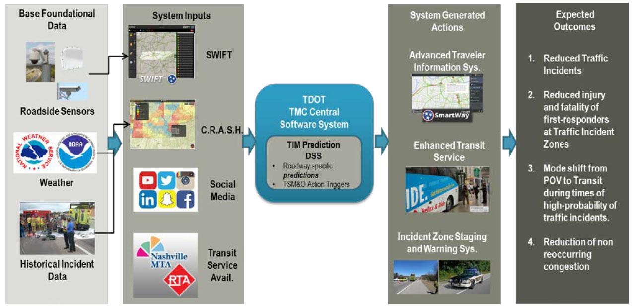 Next Generation of Integrated Corridor Management through