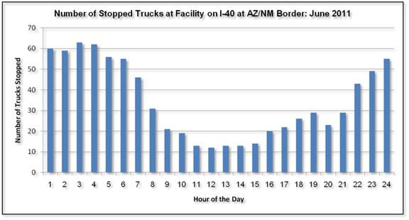 Commercial Motor Vehicle Parking Shortage Truck Parking