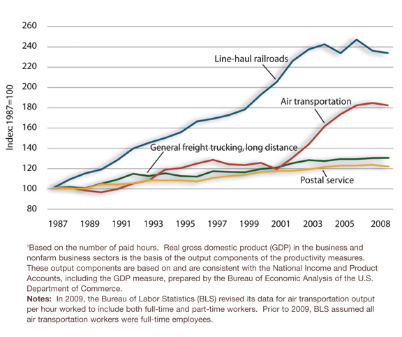Long Haul Trucking >> Figure 4-2. Productivity in Selected Transportation Industries: 1987-2008 - Freight Facts and ...