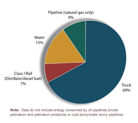 Fig on Us Energy Sources Pie Chart