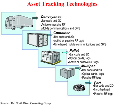 asset tracking images. Asset tracking technologies