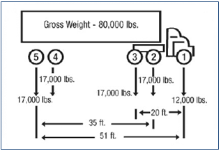 g1 compilation of existing state truck size and weight limit laws