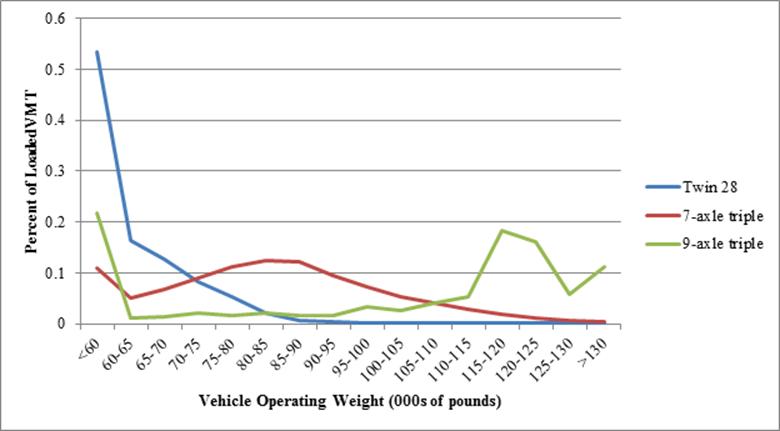 CTS&W Limits Study: Modal Shift Comparative Analysis