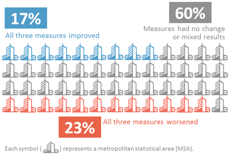 Graphic showing the summary of nationwide trends. 8 of the 52 cities (15%) showed improvements in all three measures; 9 of the 52 cities (17%) showed worsening conditions in all three measures; and 35 of the 52 cities (68%) had no change or mixed results among the three measures.