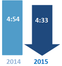Congested Hours comparison: 4:29 in 2015 and 4:59 in 2014. 2015 is a blue downward arrow indicating the general trend is for improving conditions.