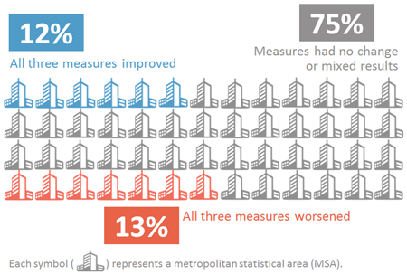 Graphic showing the summary of nationwide trends. 17 of the 52 cities (33%) showed improvements in all three measures; 3 of the 52 cities (6%) showed worsening conditions in all three measures; and 32 of the 52 cities (61%) had no change or mixed results among the three measures.