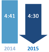 Congested Hours comparison: 4:20 in 2015 and 4:43 in 2014. 2015 is a blue downward arrow indicating the general trend is for improving conditions.