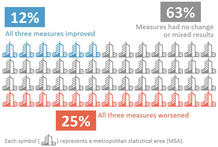 Graphic showing the summary of nationwide trends. 25 of the 52 cities (48%) showed improvements in all three measures; 1 of the 52 cities (2%) showed worsening conditions in all three measures; and 26 of the 52 cities (50%) had no change or mixed results among the three measures.