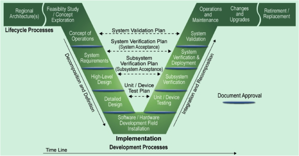 Systems Engineering and ITS Project Developt | Organizing and ...