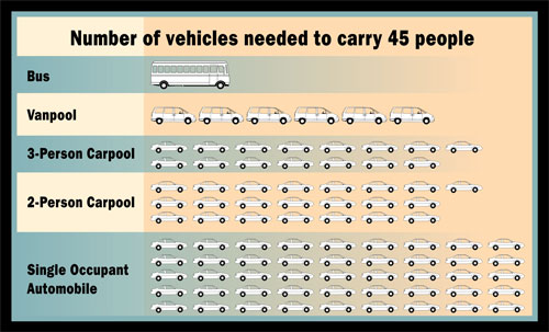 What Does Hov Lane Mean >> Potential Impact Of Exempt Vehicles On Hov Lanes Chapter 2