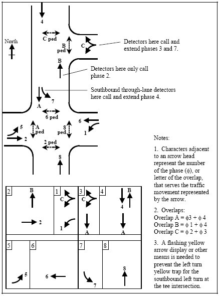 traffic control systems handbook chapter 3 page 2 control. Black Bedroom Furniture Sets. Home Design Ideas