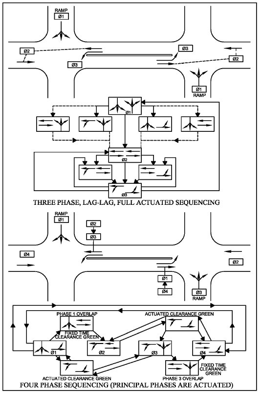 traffic control systems handbook  chapter 7 local controllers