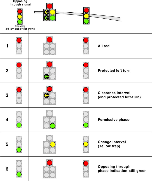 traffic signal timing manual  chapter 4