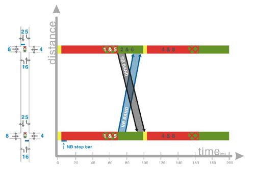 phase diagram of traffic lights traffic intersection diagrams elsavadorla