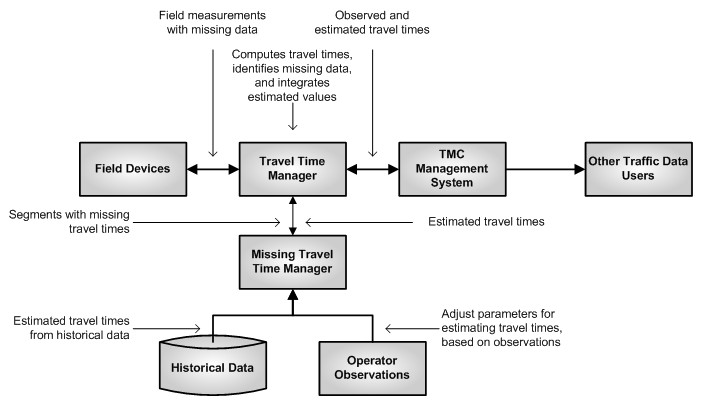 New dfd diagram for tourism management system management dfd tourism for system diagram with management time flow the data reaching system ccuart Gallery