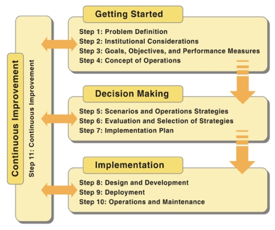 Sample operational strategies - mdpcdtf