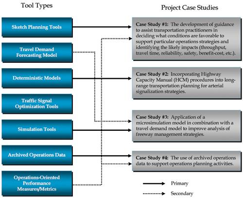 Study planning tools