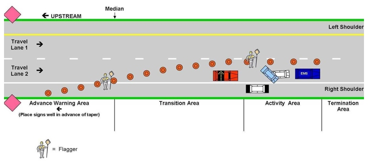 field operations guide for safety service patrols emergency  diagram showing the appropriate placement of vehicles and equipment at the site of an incident