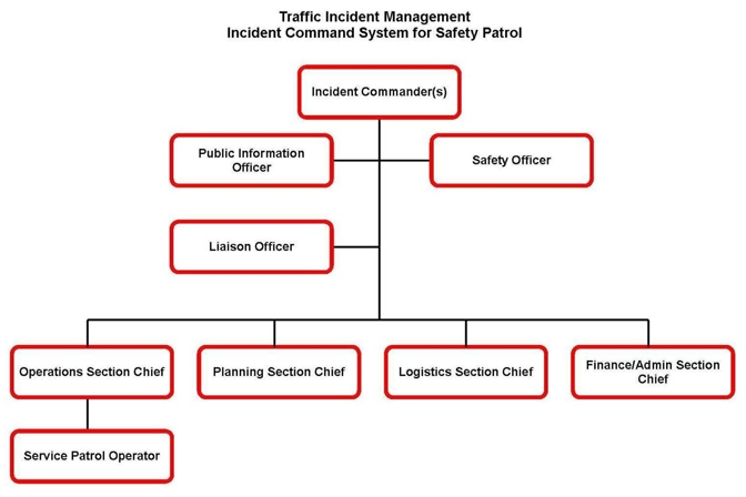 Blank chain of command chart car interior design for Chain of command flow chart template