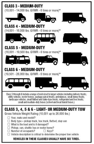 GVWR Class 3-6 - Medium Duty