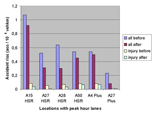 Efficient Use of Highway Capacity Summary: Chapter 4 Case