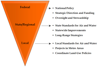 government entities federal state local governments disclosure laws