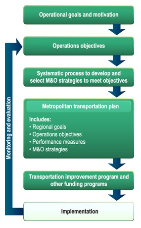 Advancing Metropolitan Planning for    Operations     An