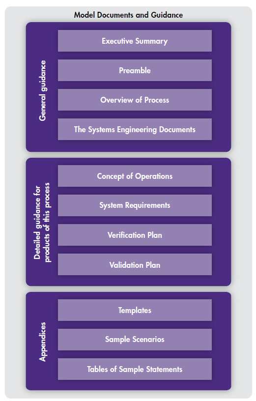 what is a concept of operations document