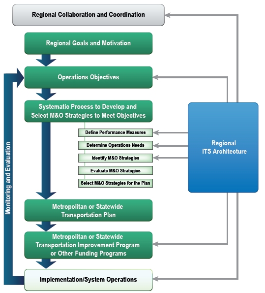 Applying A Regional Its Architecture To Support Planning
