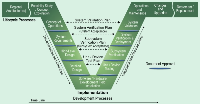 Applying A Regional Its Architecture To Support Planning For Operations A Primer Planning For