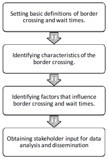 fhwa freight management and operations measuring border