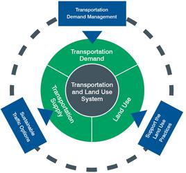 Integrating Demand Management Into The Transportation