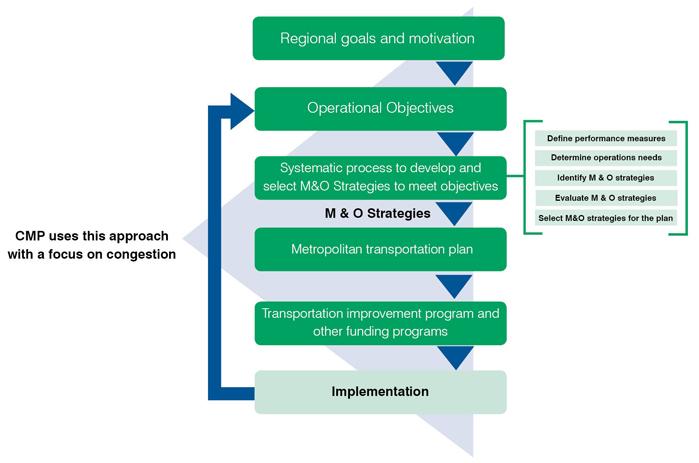 Integrating Demand Management Into The Transportation Planning Process A Desk Reference