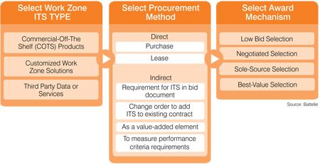Fhwa Work Zone Step 4 Procurement