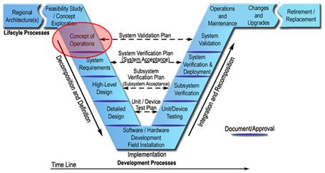 Guidelines For Virtual Transportation Management Center