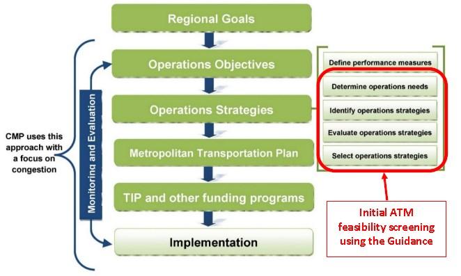 transportation management system implementation guide