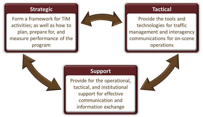 A three-component cycle chart: first component shows Strategic: Form a framework for TIM activities; as well as how to plan, prepare for, and measure performance of the program. Second component shows Tactical: Provide the tools and technologies for traffic management and interagency communications for on-scene operations. Third component shows Support: Provide for the operational, tactical, and institutional support for effective communication and information exchange. Every two components are connected with two-way arrows.