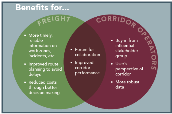 Integrated Corridor Management And Freight Opportunities Fhwa