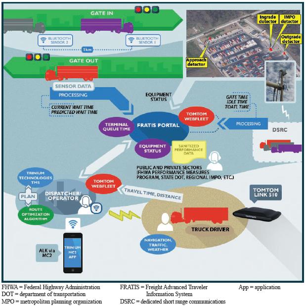 Advanced Traveler Information System Components