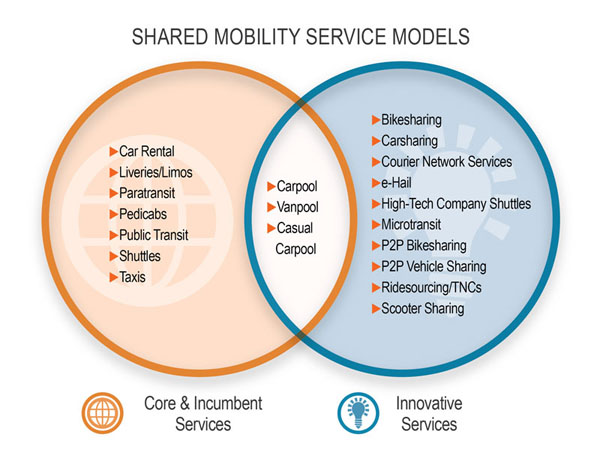 Shared Mobility: Current Practices and Guiding Principles