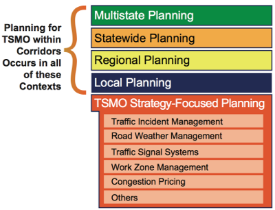 Planning for Transportation Systems Management and