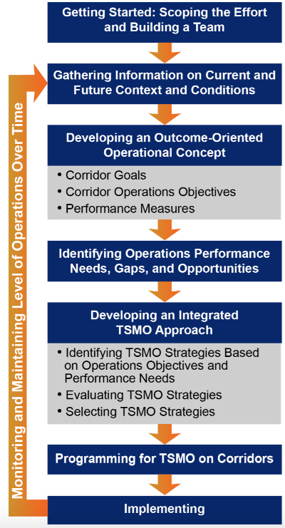 planning for transportation systems management and operations withinapproach to planning for transportation systems management and operations within corridors