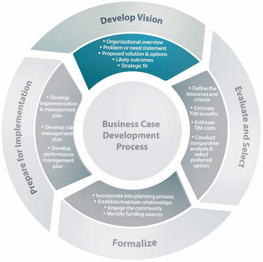 the development of business in the