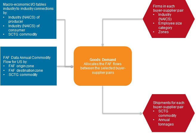 Behavioral Agent Based Supply Chain Modeling Research