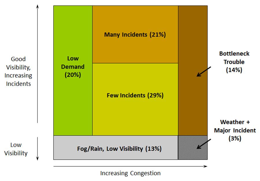 Traffic Analysis Toolbox Volume III: Guidelines for Applying