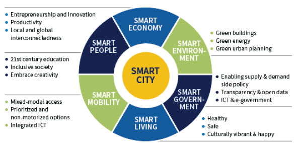 Transportation Systems Management and Operations in Smart Connected  Communities - Chapter 1. Transportation Systems Management and Operations  (TSMO) in Smart Connected Communities - FHWA Office of Operations
