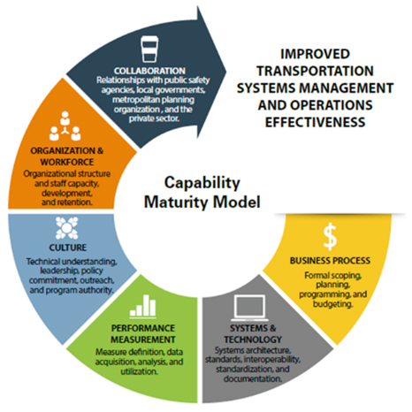 Advancing Organizational Capabilities for Transportation Systems