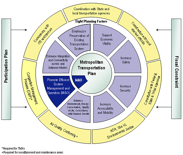 FHWA Office of Operations - Management and Operations in the ...